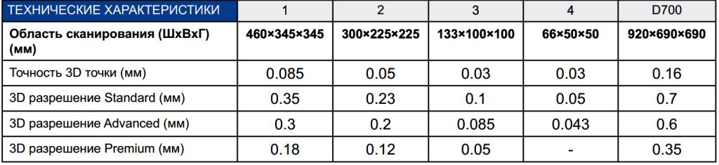 Область измерения RangeVision